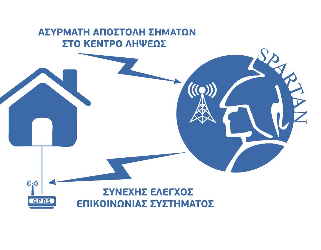 Εφαρμογή ασύρματης τεχνολογίας GPRS από τον Κεντρικό Σταθμό Λήψης σημάτων, για λήψη σημάτων συναγερμού μέσω κινητής τηλεφωνίας.